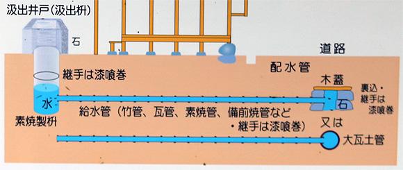 赤穂藩上水道の汲出井戸(汲出枡)
