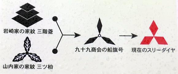 岩崎弥太郎生家・三菱のマーク